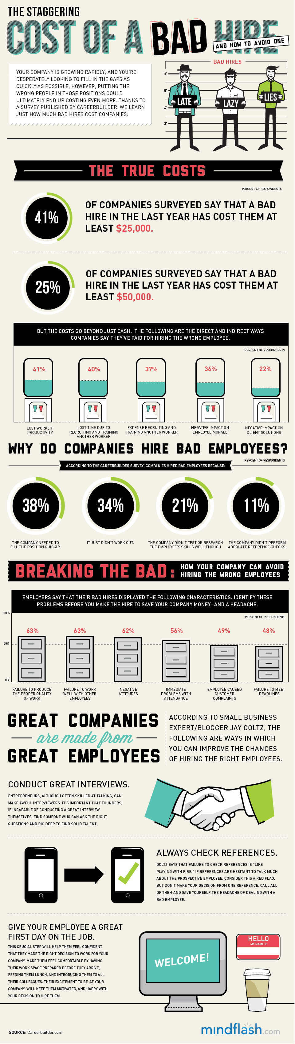 Costs of a Bad Employee