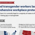 Discrimination Against Homosexuals in the Workplace
