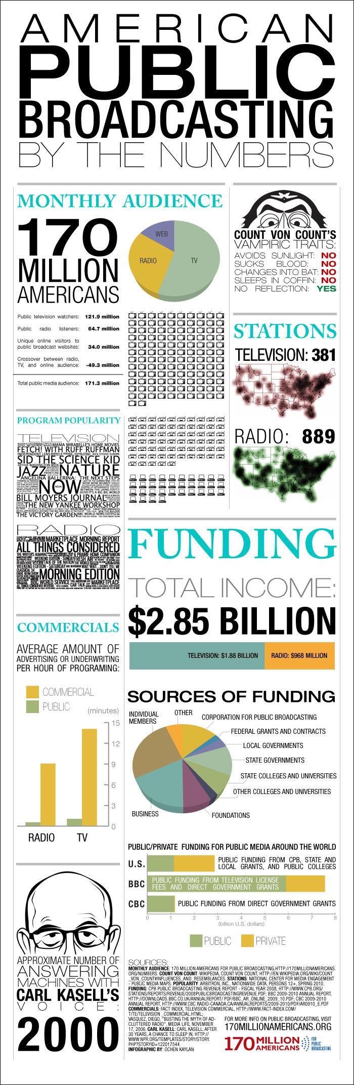 Public Broadcasting Statistics