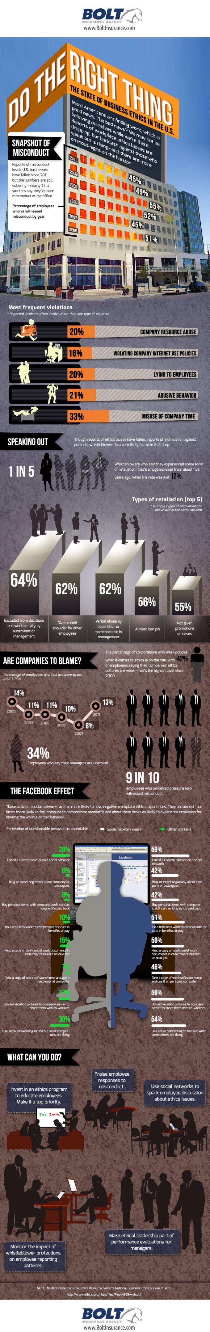 Business Ethics Explained