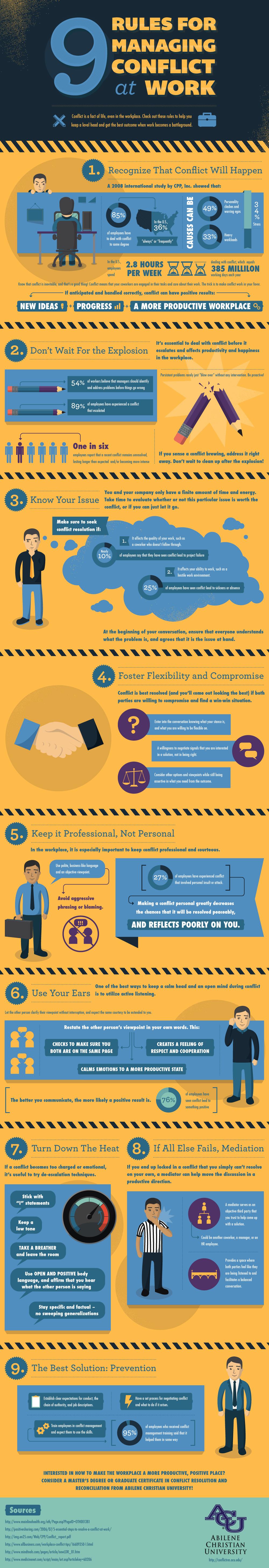 Managing Work Conflict Statistics