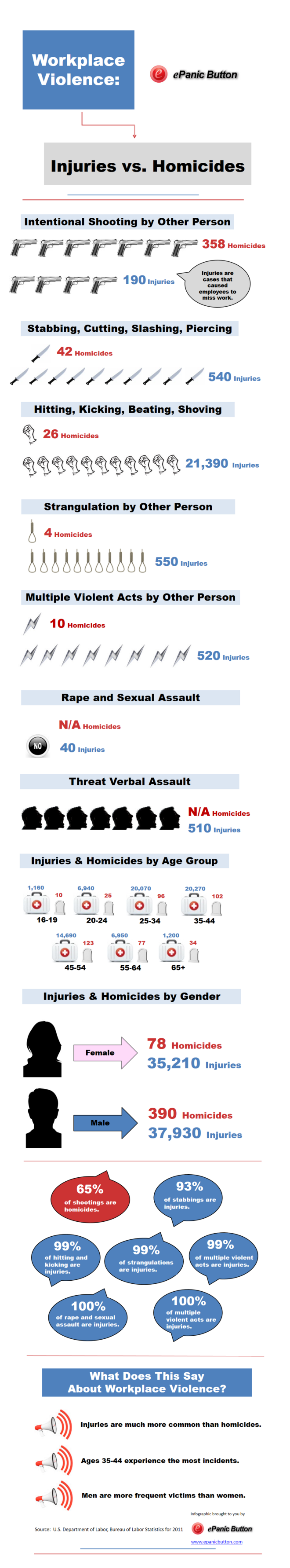 Statistics of Workplace Violence