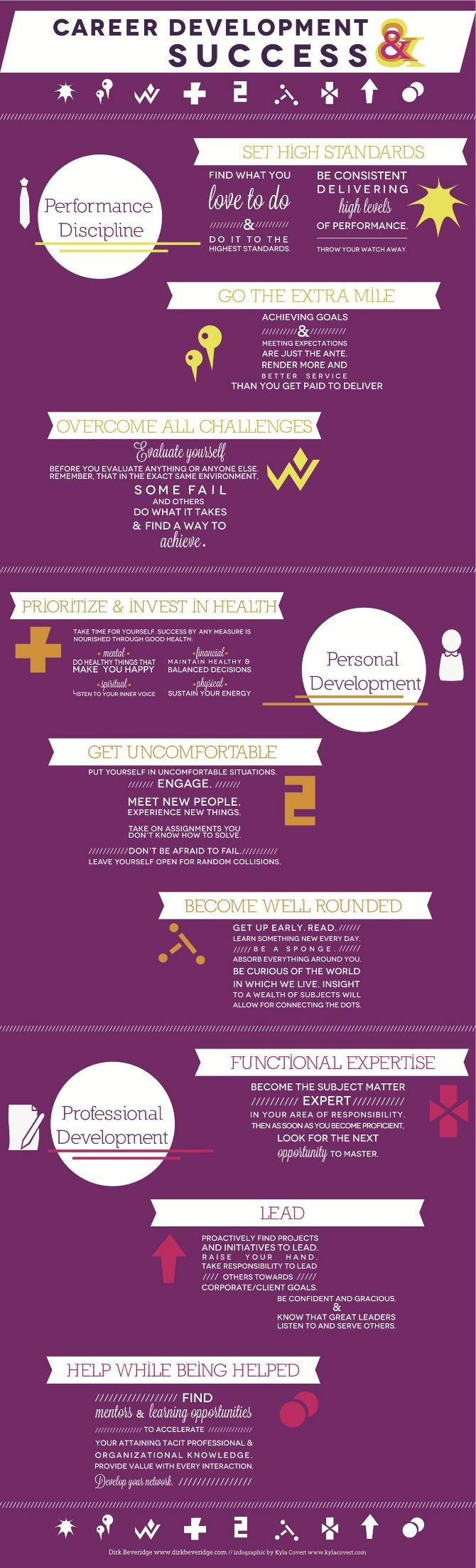 Career Development Facts