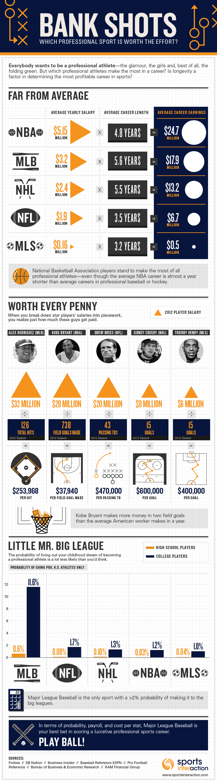Professional Sports Wages