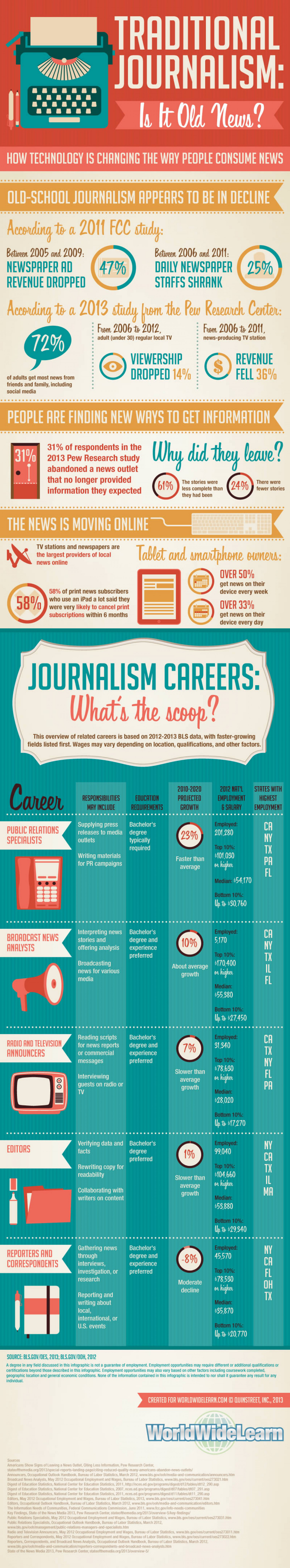 Journalism Industry Facts