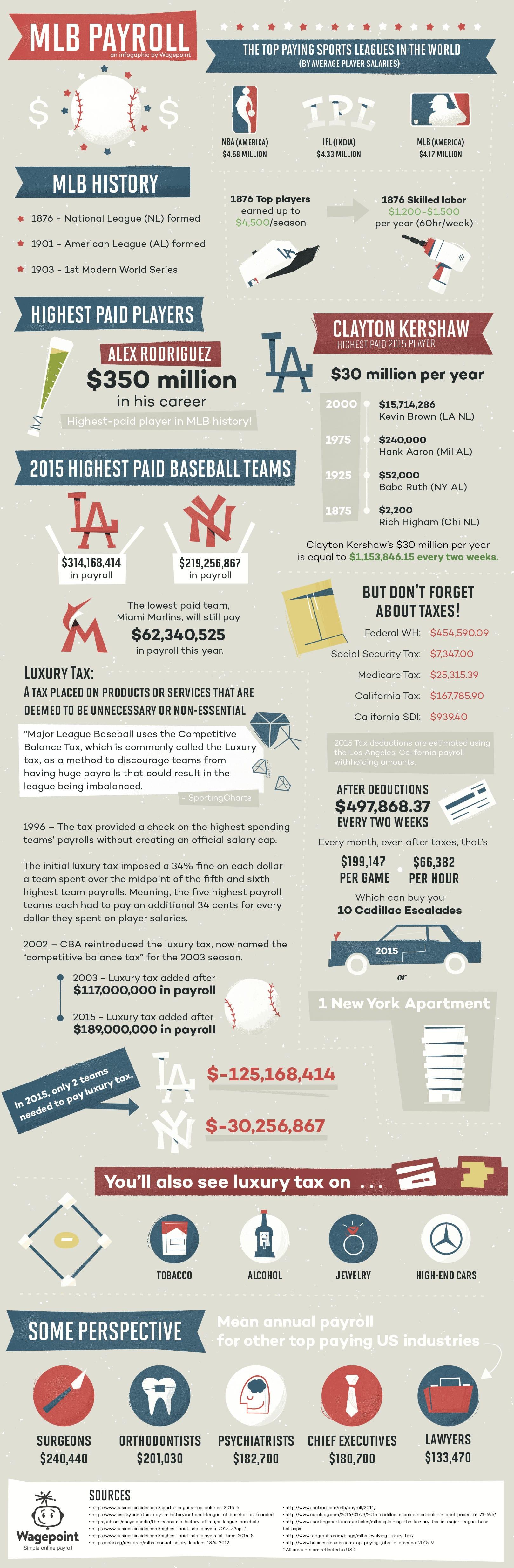 Baseball Payroll