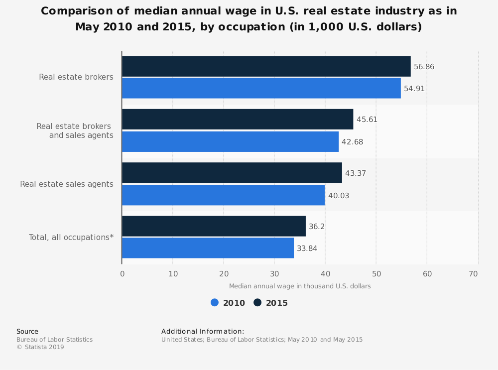 Average Salary of Real Estate Agents and Brokers