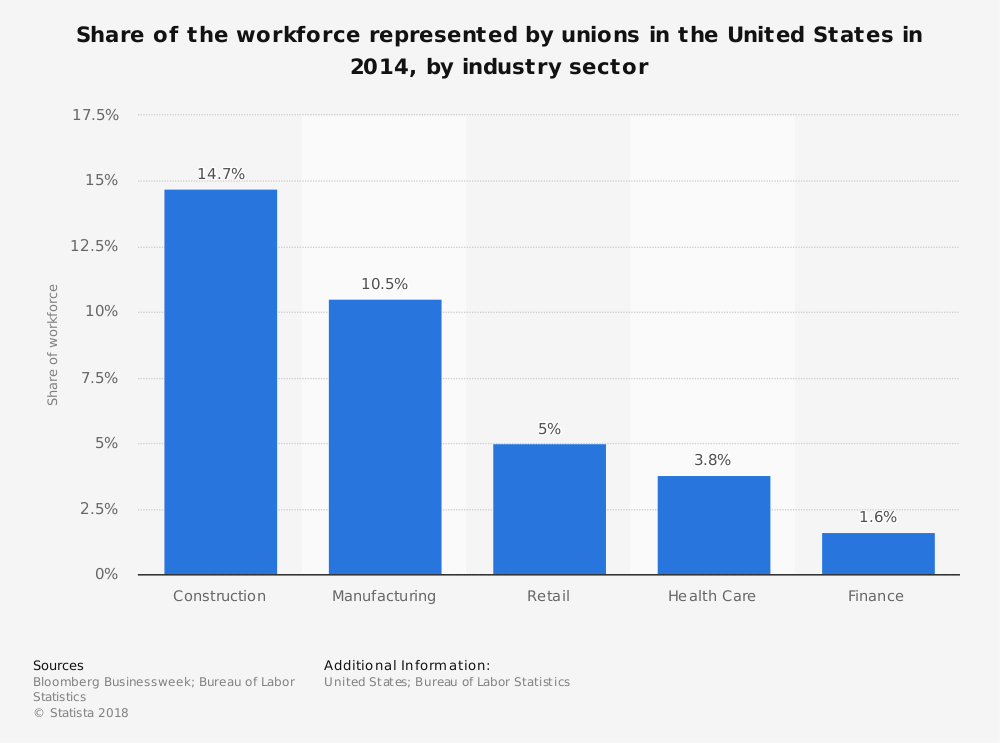 Labor Union Statistics by Industry Sector