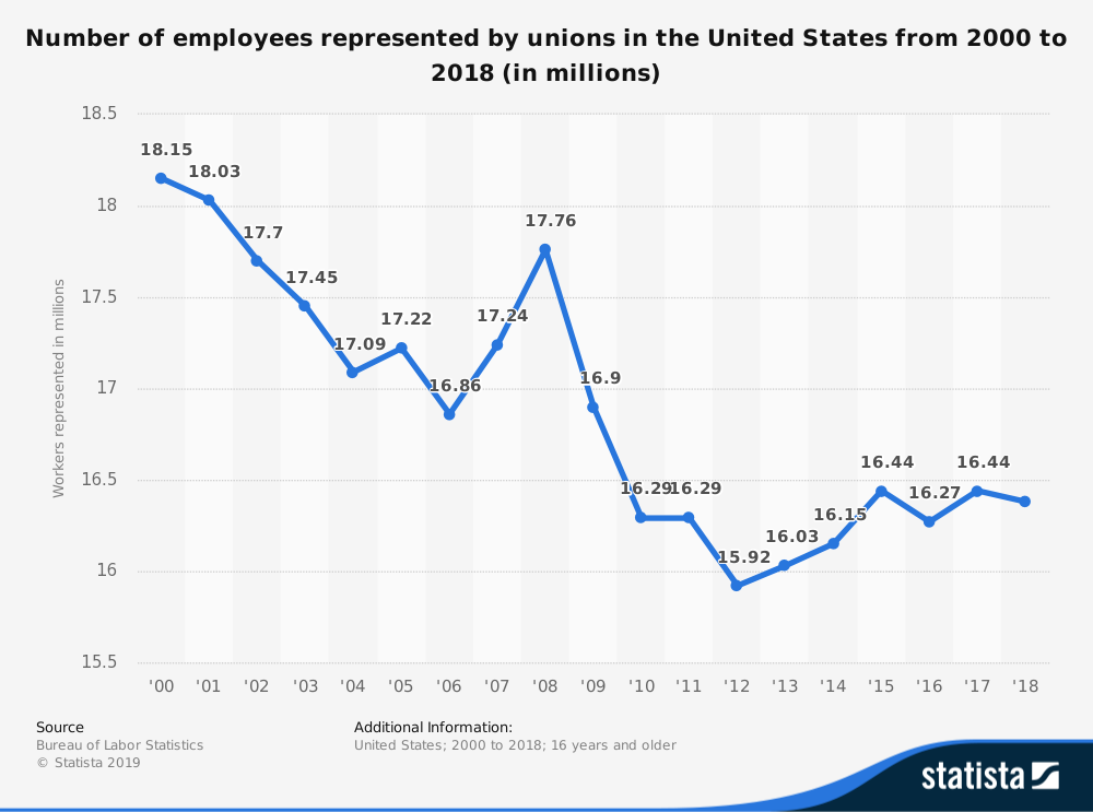 Labor Union Statistics by Number of Employees in the United States