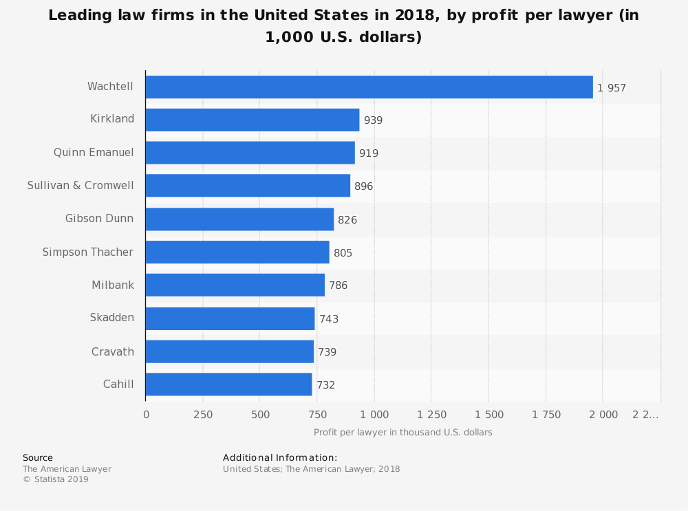 Law Firms with the Highest Amount of Profit Per Lawyer