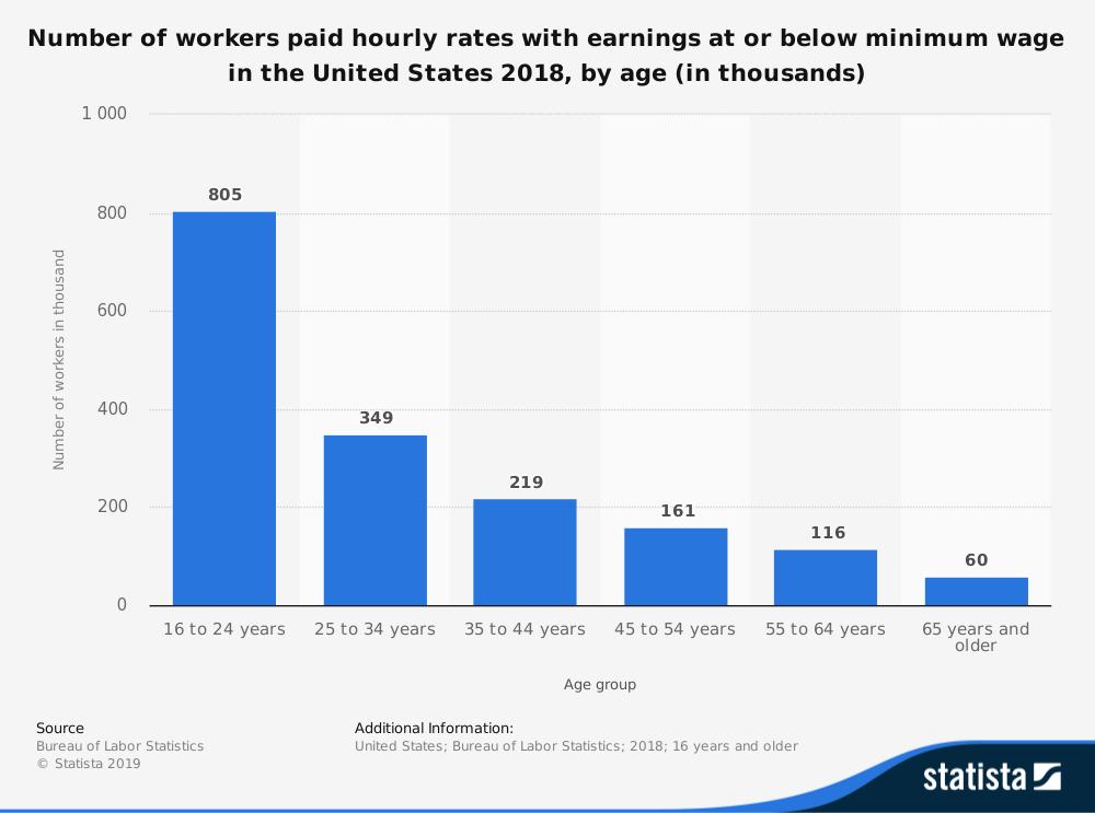 Minimum Wage Statistics by Age