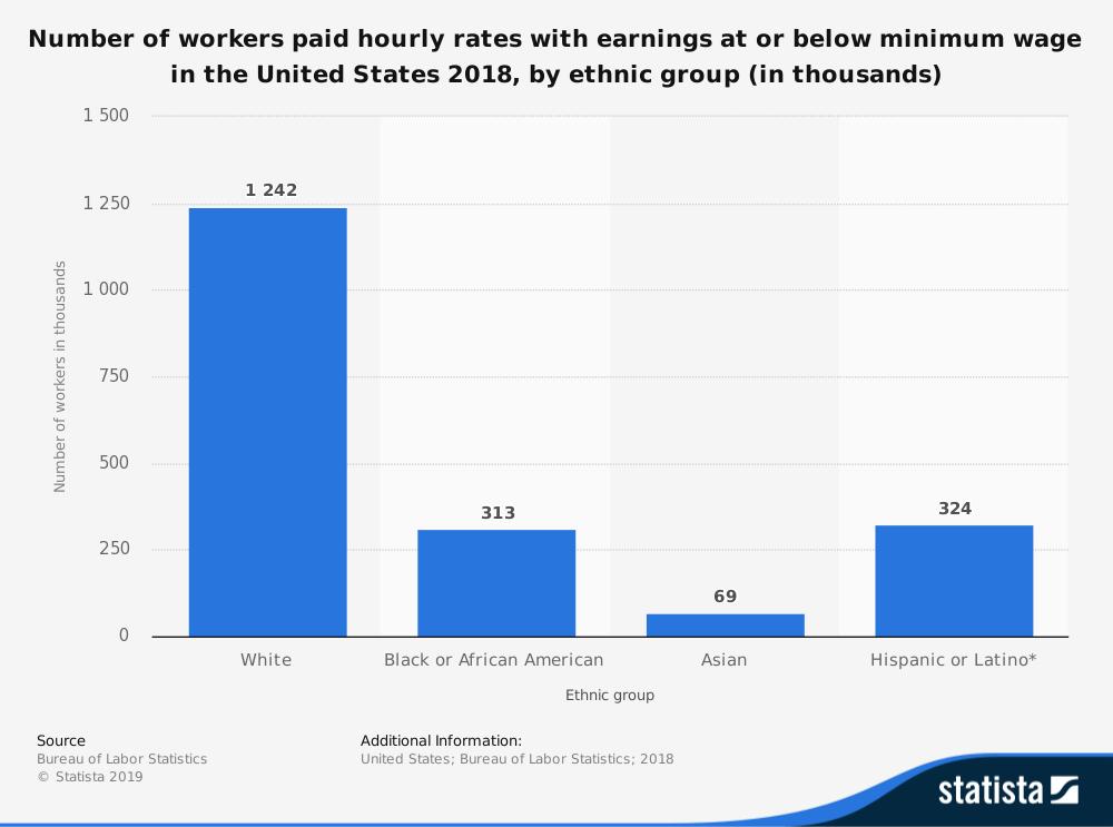 Minimum Wage Statistics by Ethnicity