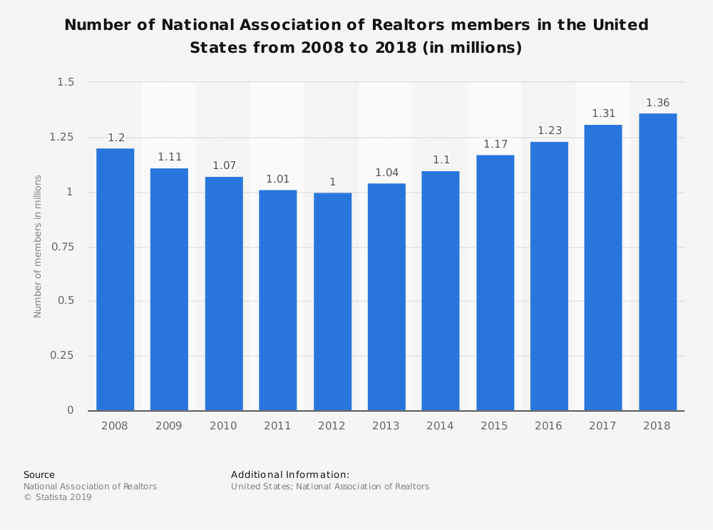 Number of Real Estate Agents in the United States