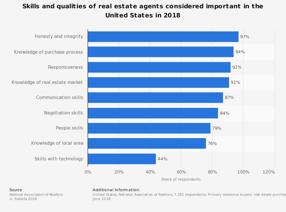 Real Estate Agents Skills Survey Results