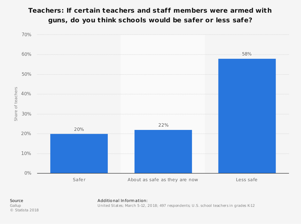 Statistics on Should Teachers Be Armed